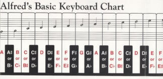 Tangentstrimmel til klaver og keyboard